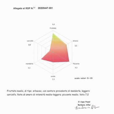 Valutazioni chimiche e sensoriali  olio monovarietale INTOSSO